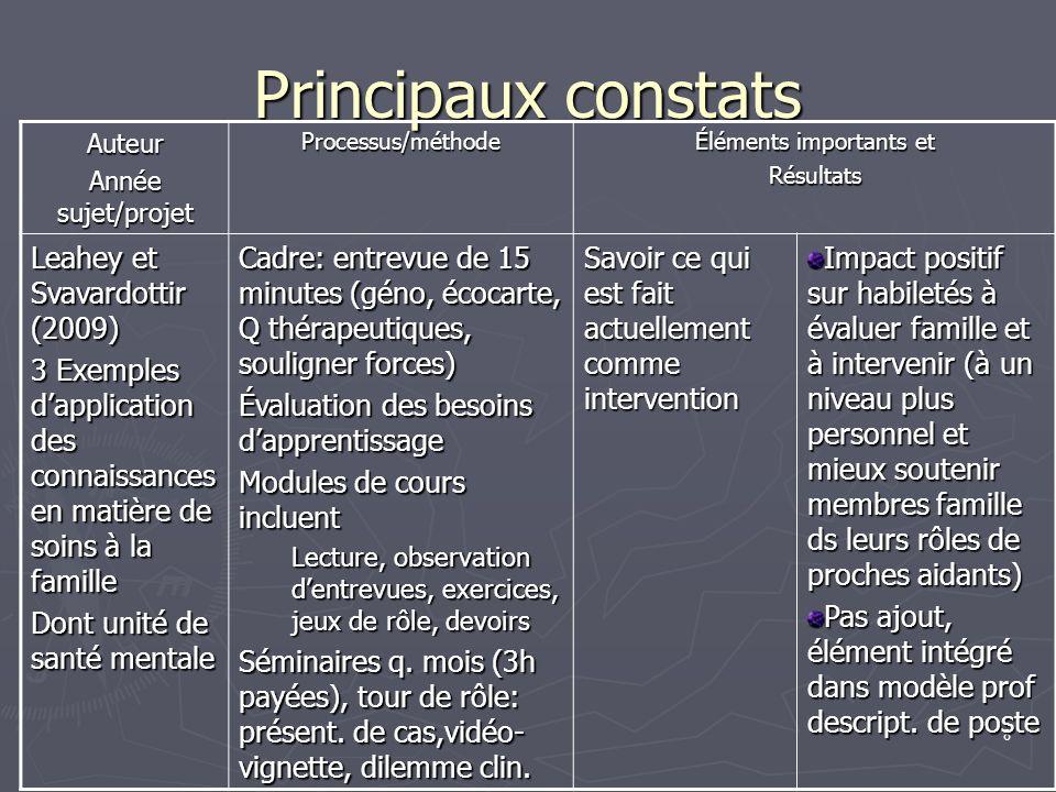 8 Principaux constats Auteur Année sujet/projet Processus/méthode Éléments importants et Résultats Leahey et Svavardottir (2009) 3 Exemples dapplicati
