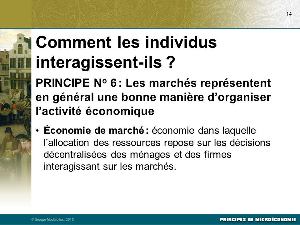 Comment les individus interagissent-ils ? PRINCIPE N o 6 : Les marchés représentent en général une bonne manière dorganiser lactivité économique Écono