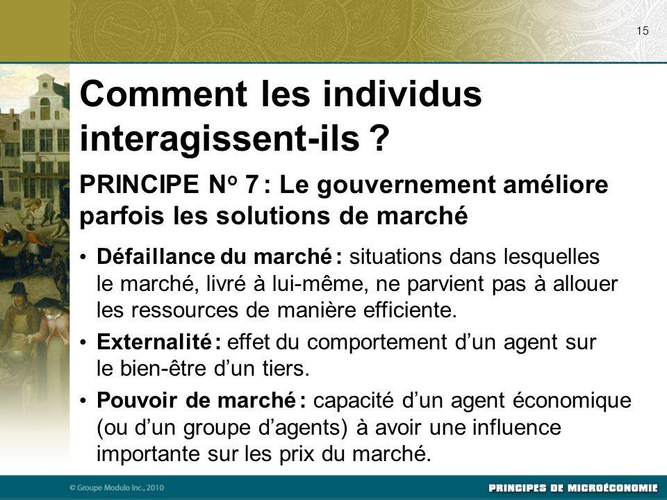 Comment les individus interagissent-ils ? PRINCIPE N o 7 : Le gouvernement améliore parfois les solutions de marché Défaillance du marché : situations