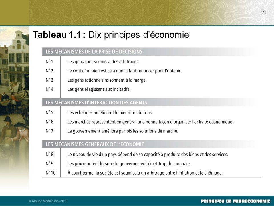 21 Tableau 1.1 : Dix principes déconomie