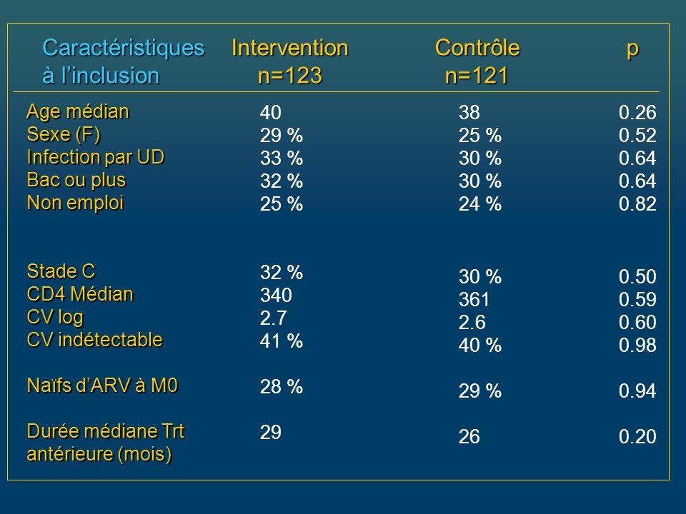 Caractéristiques à linclusion Interventionn=123Contrôlen=121 Age médian Sexe (F) Infection par UD Bac ou plus Non emploi Stade C CD4 Médian CV log CV indétectable Naïfs dARV à M0 Durée médiane Trt antérieure (mois) p 40 29 % 33 % 32 % 25 % 32 % 340 2.7 41 % 28 % 29 38 25 % 30 % 24 % 30 % 361 2.6 40 % 29 % 26 0.26 0.52 0.64 0.82 0.50 0.59 0.60 0.98 0.94 0.20