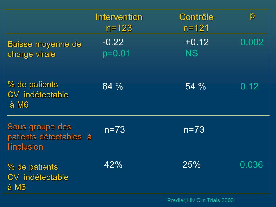 Interventionn=123Contrôlen=121 p Baisse moyenne de charge virale % de patients CV indétectable à M6 à M6 -0.22 +0.12 0.002 p=0.01 NS 64 % 54 % 0.12 So