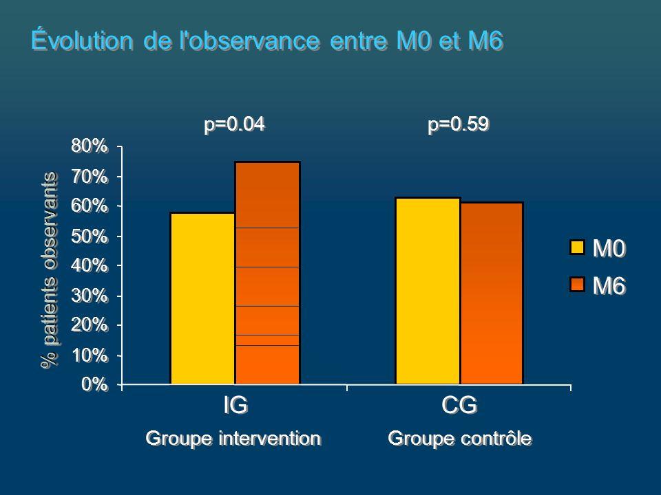 Évolution de l observance entre M0 et M6 p=0.04 p=0.59 Groupe intervention Groupe contrôle 0% 10% 20% 30% 40% 50% 60% 70% 80% IG CG % patients observants M0 M6