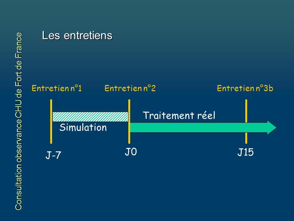 Entretien n°2Entretien n°1Entretien n°3b Simulation Traitement réel J-7 J0 J15 Consultation observance CHU de Fort de France Les entretiens