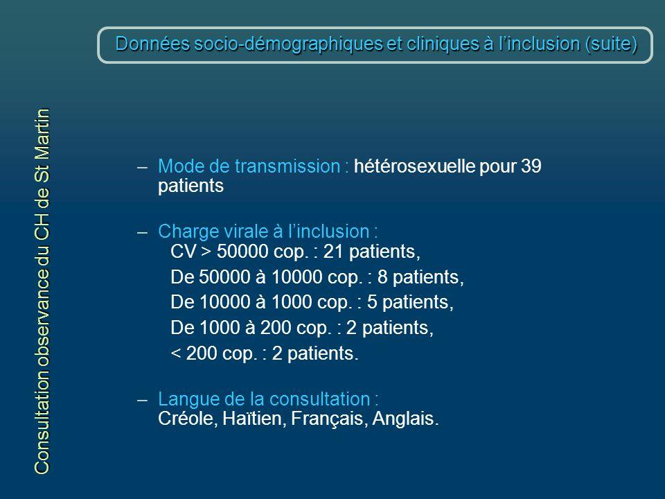 Données socio-démographiques et cliniques à linclusion (suite) –Mode de transmission : hétérosexuelle pour 39 patients –Charge virale à linclusion : CV > 50000 cop.