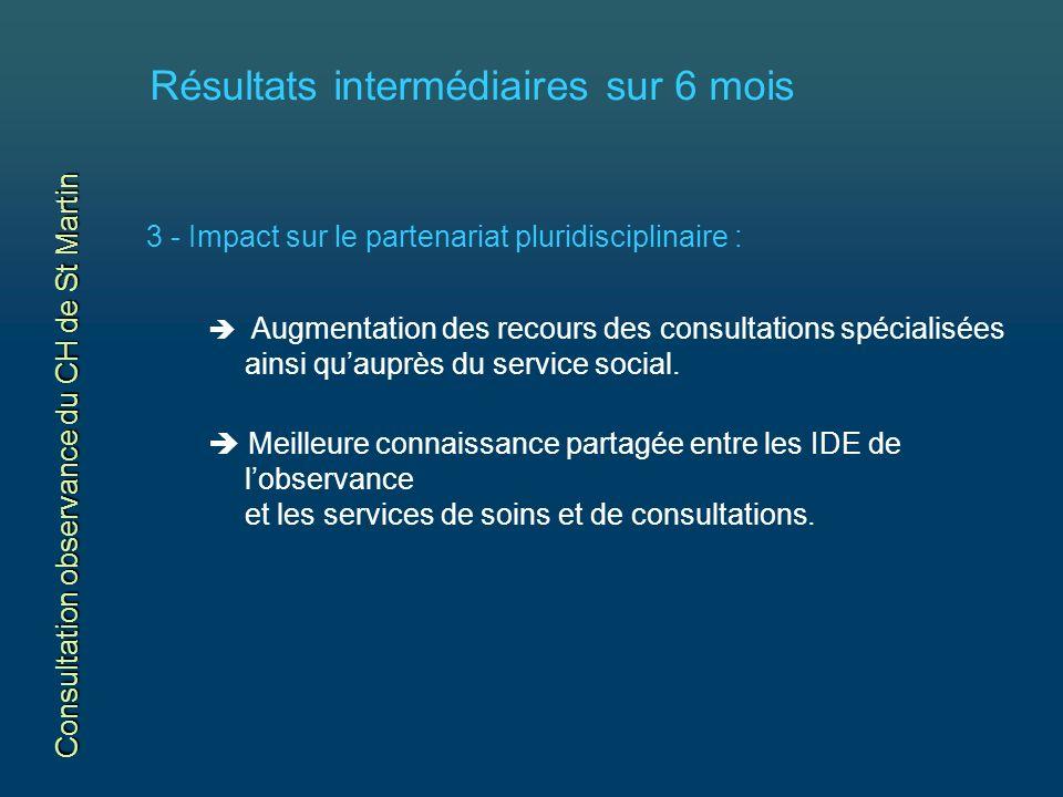Résultats intermédiaires sur 6 mois 3 - Impact sur le partenariat pluridisciplinaire : Augmentation des recours des consultations spécialisées ainsi quauprès du service social.
