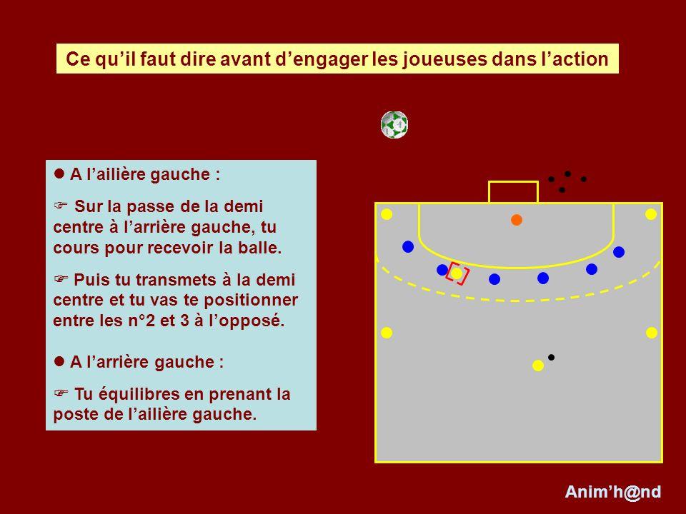 La circulation de balle rapide et la réception de la balle dans les espaces libres.
