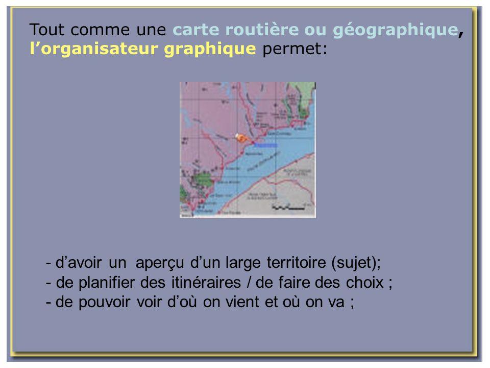 Tout comme une carte routière ou géographique, lorganisateur graphique permet: - davoir un aperçu dun large territoire (sujet); - de planifier des iti