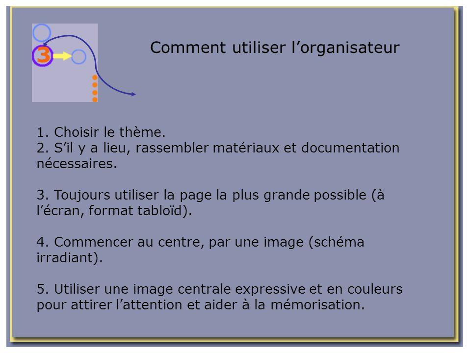 Comment utiliser lorganisateur 1. Choisir le thème. 2. Sil y a lieu, rassembler matériaux et documentation nécessaires. 3. Toujours utiliser la page l