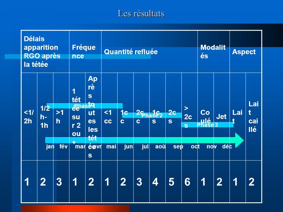 janfévmaravrmaijunaoûsepoctnovdéc Phase 1 Phase 2 Phase 3 jul Les résultats Délais apparition RGO après la tétée Fréque nce Quantité refluée Modalit és Aspect <1/ 2h 1/2 h- 1h >1 h 1 tét ée su r 2 ou + Ap rè s to ut es les tét ée s <1 cc 1c c 2c c 1c s 2c s > 2c s Co ulé Jet Lai t Lai t cai llé 123121234561212