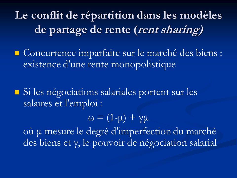 Le conflit de répartition dans les modèles de partage de rente (rent sharing) Concurrence imparfaite sur le marché des biens : existence d'une rente m