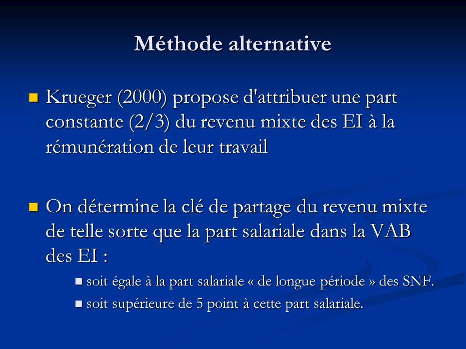 Méthode alternative Krueger (2000) propose d'attribuer une part constante (2/3) du revenu mixte des EI à la rémunération de leur travail Krueger (2000
