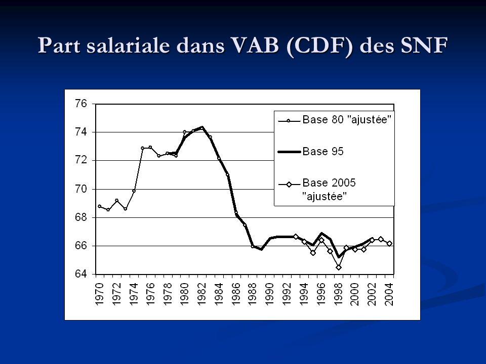 Part salariale dans VAB (CDF) des SNF