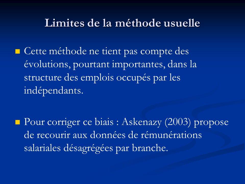 Limites de la méthode usuelle Cette méthode ne tient pas compte des évolutions, pourtant importantes, dans la structure des emplois occupés par les in