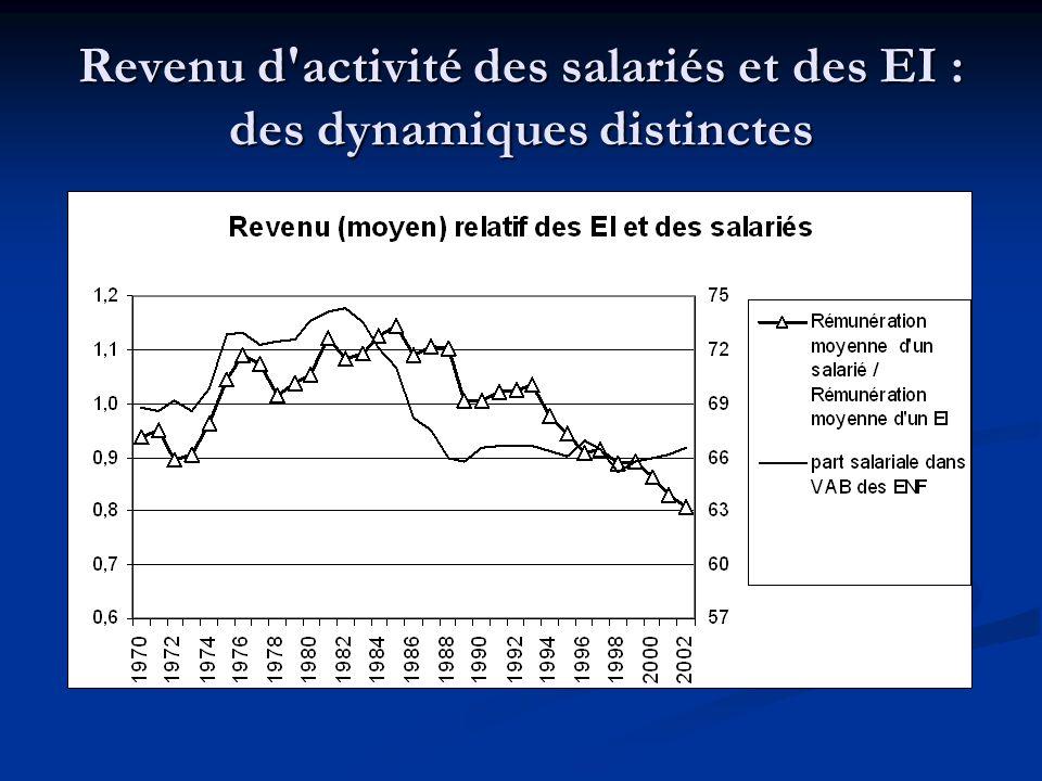 Revenu d'activité des salariés et des EI : des dynamiques distinctes