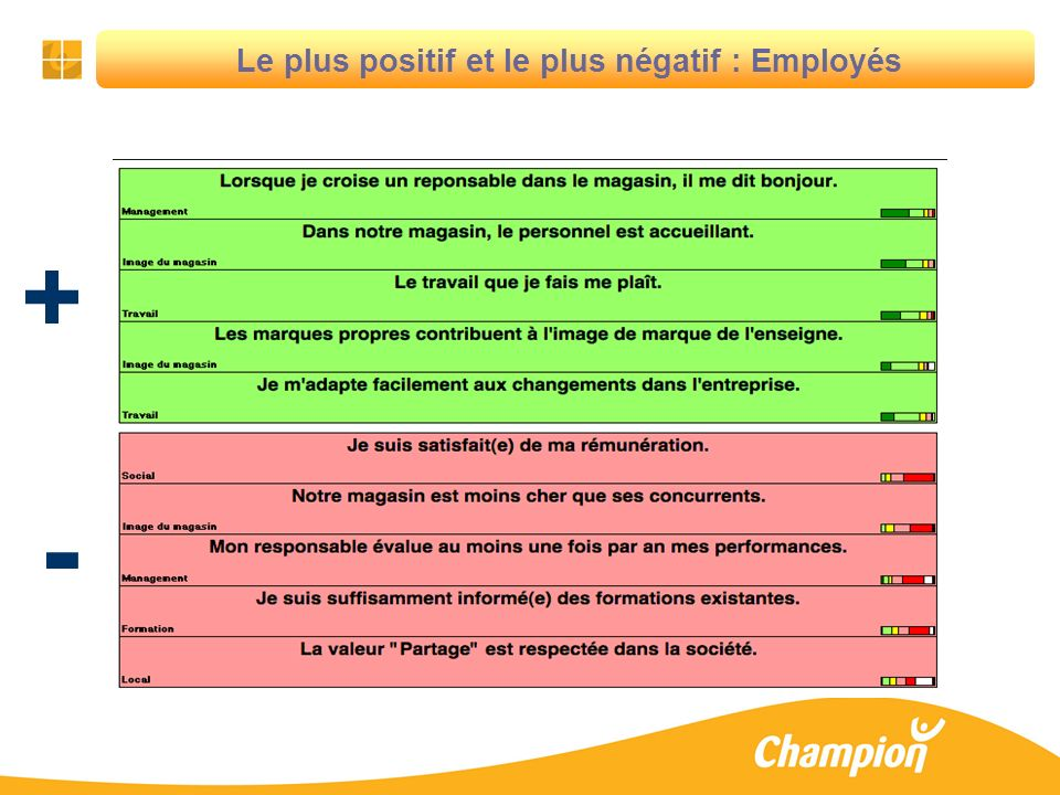 17 + - Le plus positif et le plus négatif : Employés