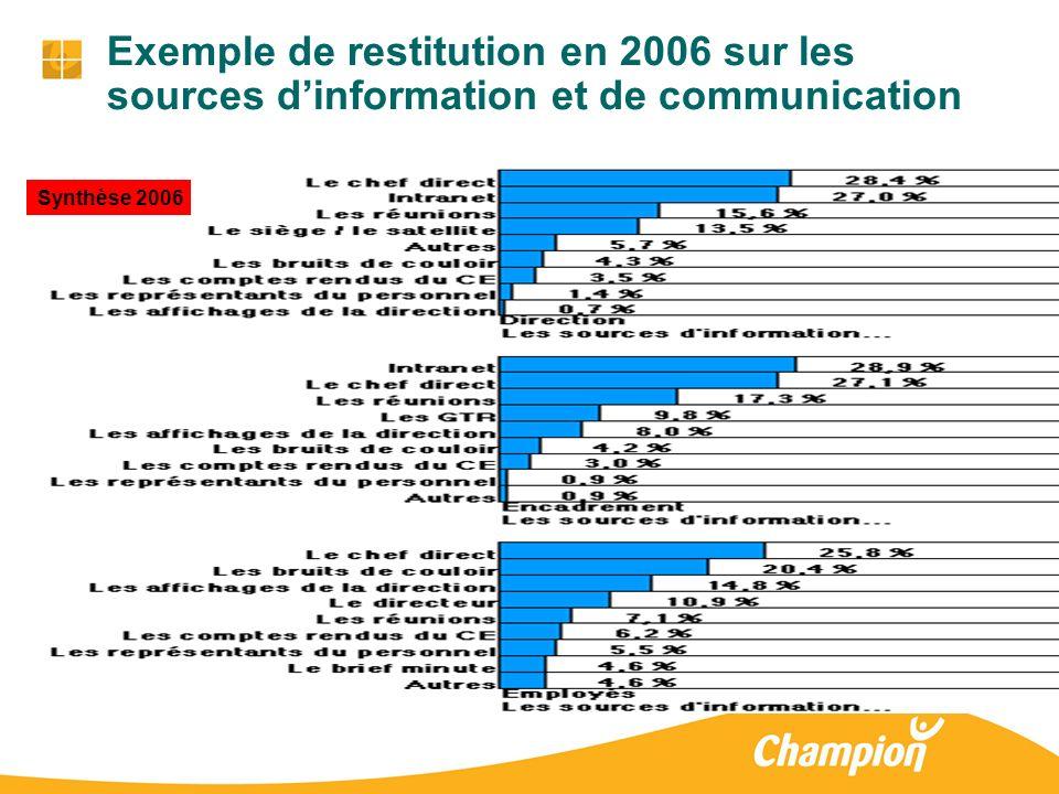 5 Exemple de restitution en 2006 sur les sources dinformation et de communication Synthèse 2006