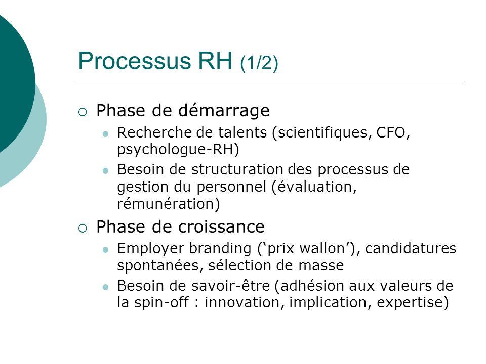 Processus RH (1/2) Phase de démarrage Recherche de talents (scientifiques, CFO, psychologue-RH) Besoin de structuration des processus de gestion du pe