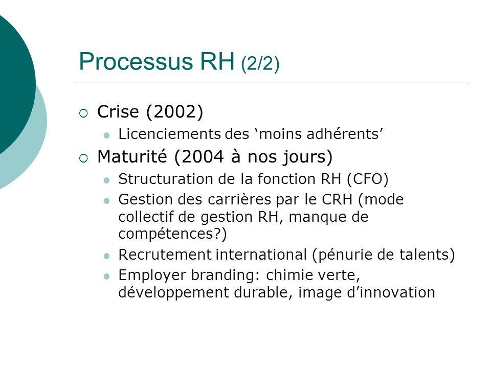 Crise (2002) Licenciements des moins adhérents Maturité (2004 à nos jours) Structuration de la fonction RH (CFO) Gestion des carrières par le CRH (mod