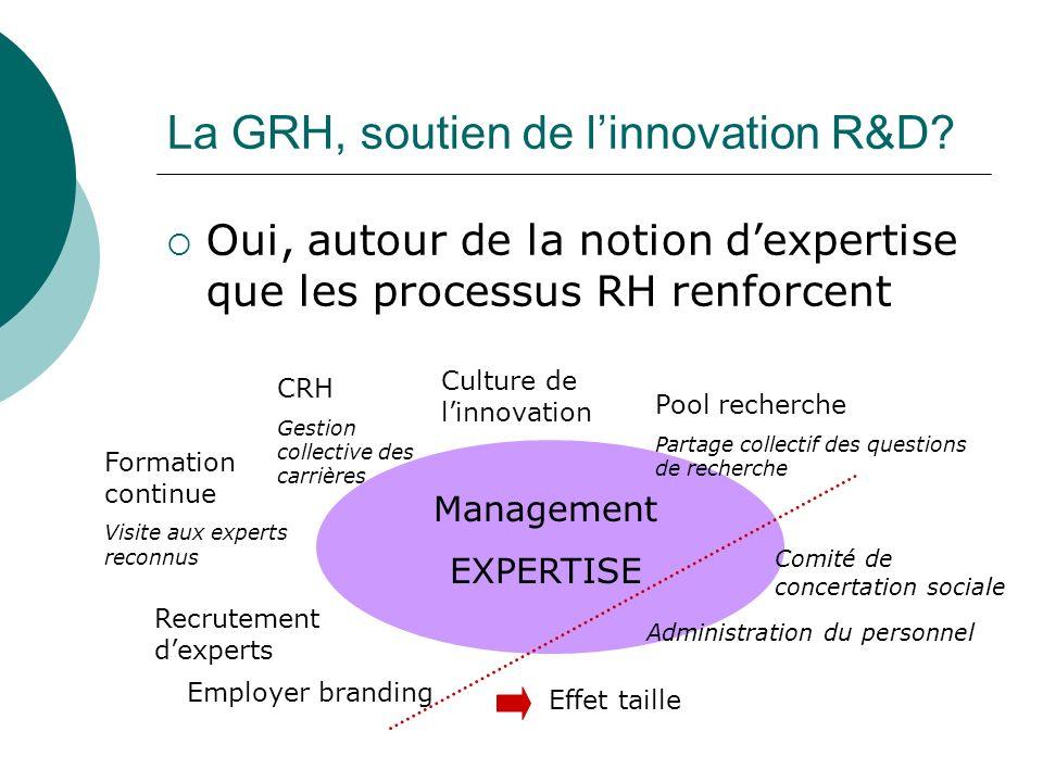 La GRH, soutien de linnovation R&D? Oui, autour de la notion dexpertise que les processus RH renforcent Management EXPERTISE CRH Gestion collective de