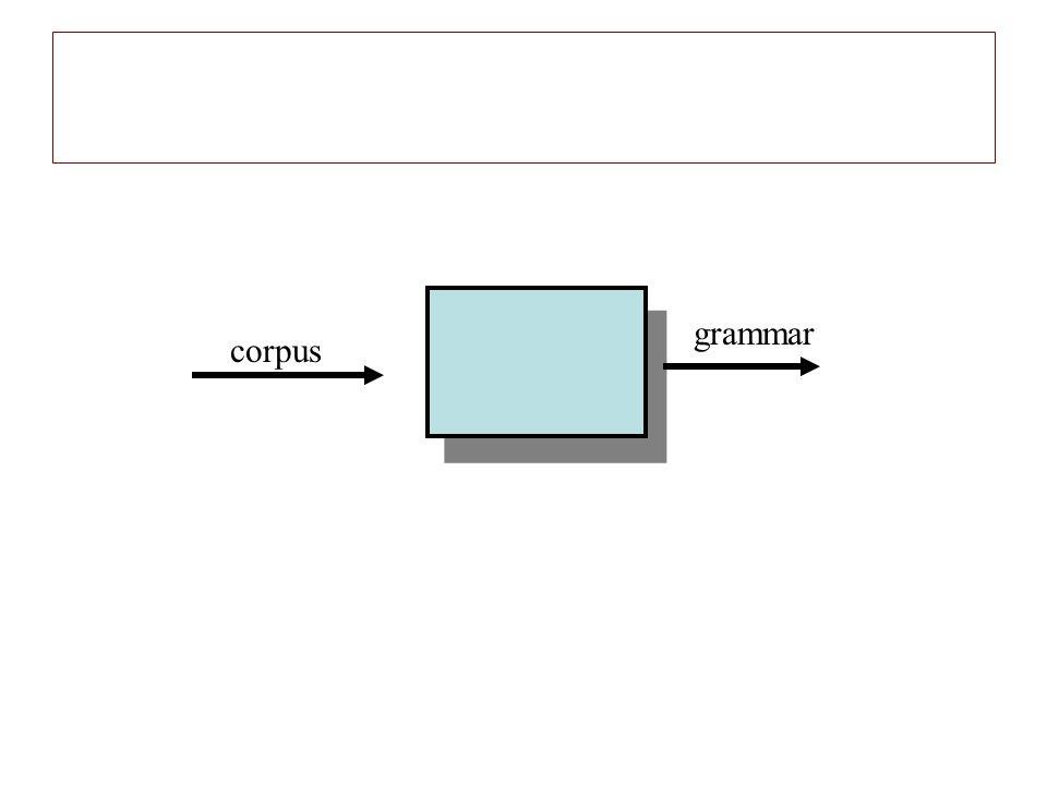 corpus grammar