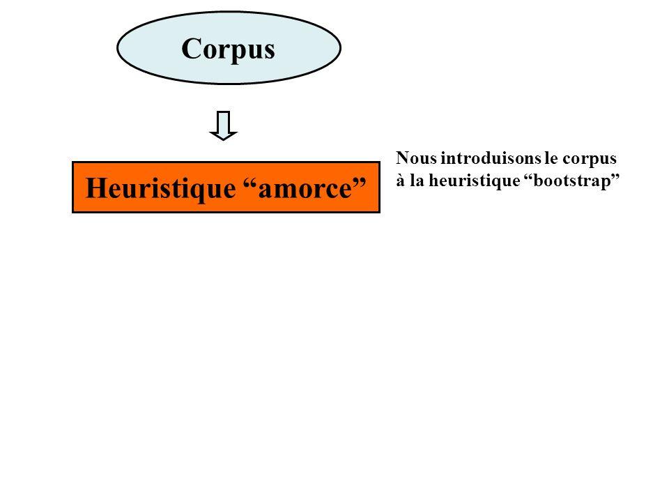 Corpus Heuristique amorce Nous introduisons le corpus à la heuristique bootstrap