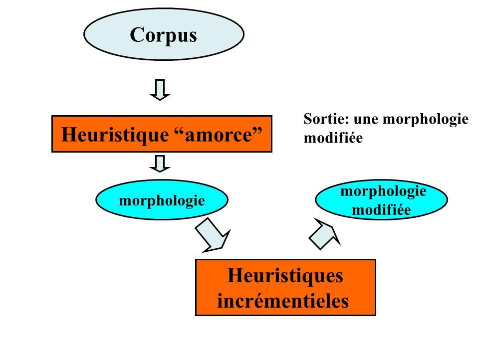 Corpus Sortie: une morphologie modifiée Heuristique amorce morphologie Heuristiques incrémentieles morphologie modifiée
