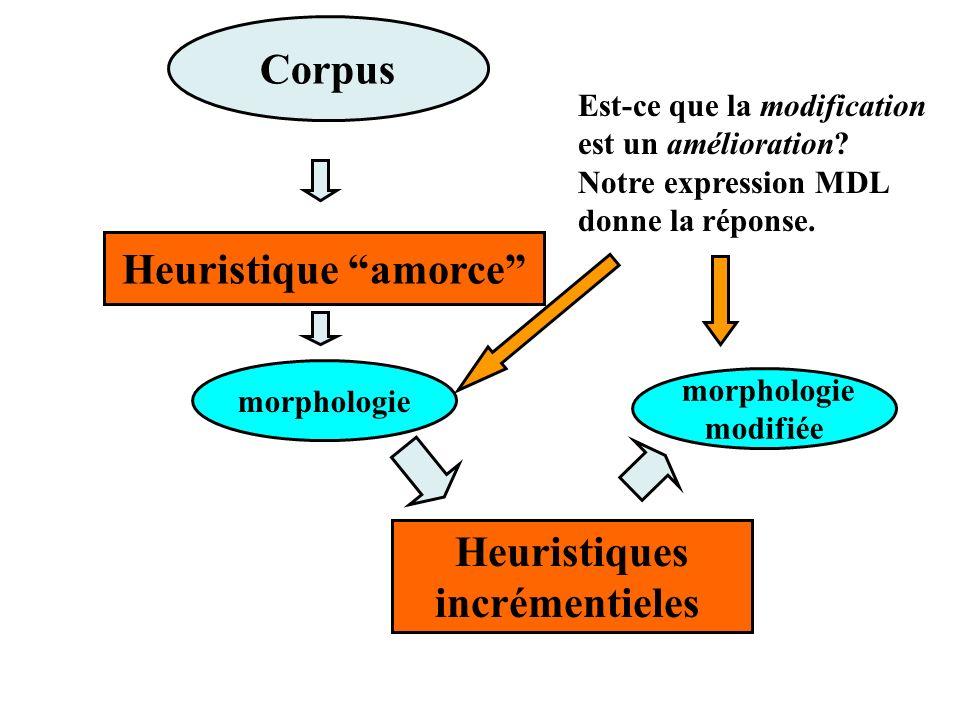 Corpus morphologie modifiée Est-ce que la modification est un amélioration.