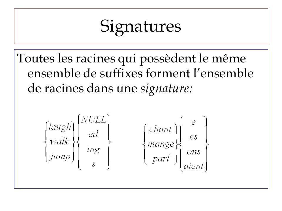 Signatures Toutes les racines qui possèdent le même ensemble de suffixes forment lensemble de racines dans une signature: