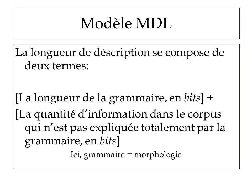 Modèle MDL La longueur de déscription se compose de deux termes: [La longueur de la grammaire, en bits ] + [La quantité dinformation dans le corpus qui nest pas expliquée totalement par la grammaire, en bits ] Ici, grammaire = morphologie