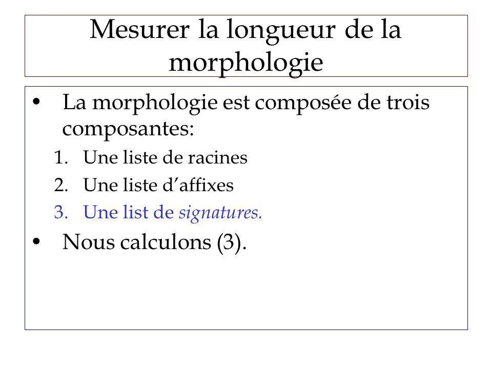 Mesurer la longueur de la morphologie La morphologie est composée de trois composantes: 1.Une liste de racines 2.Une liste daffixes 3.Une list de signatures.