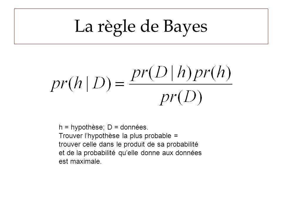 La règle de Bayes h = hypothèse; D = données.