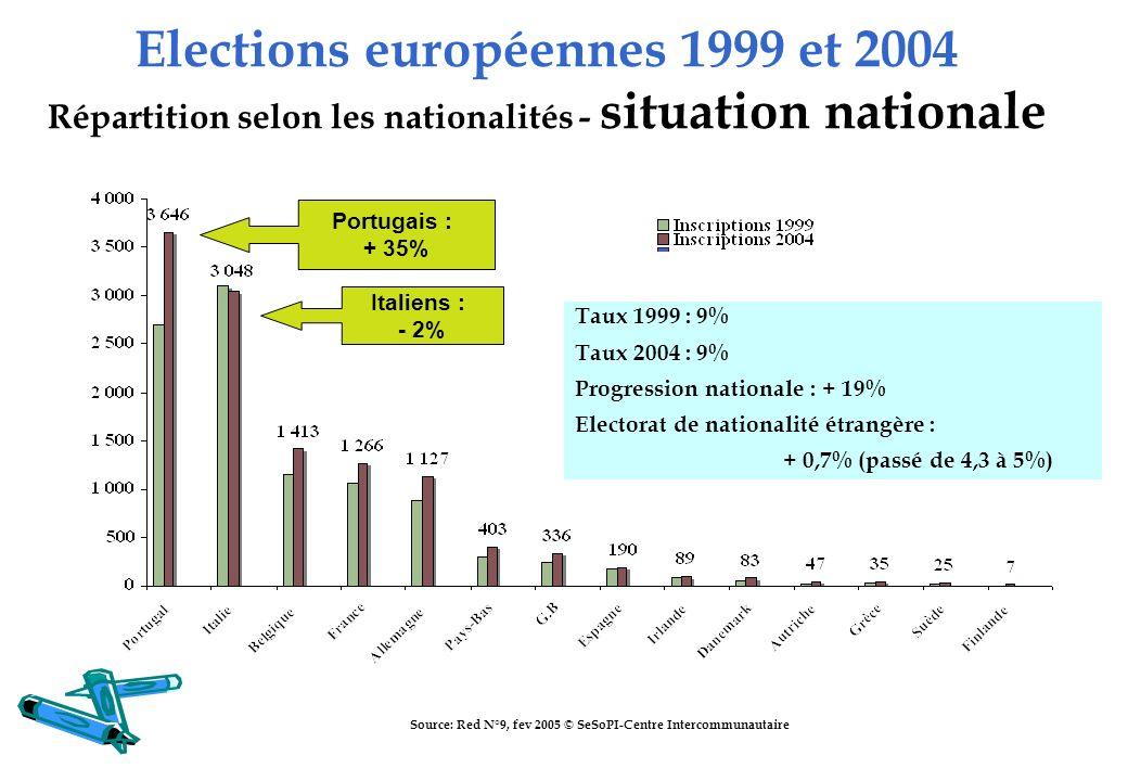 Source: Red N°9, fev 2005 © SeSoPI-Centre Intercommunautaire Portugais : + 35% Italiens : - 2% Elections européennes 1999 et 2004 Répartition selon le