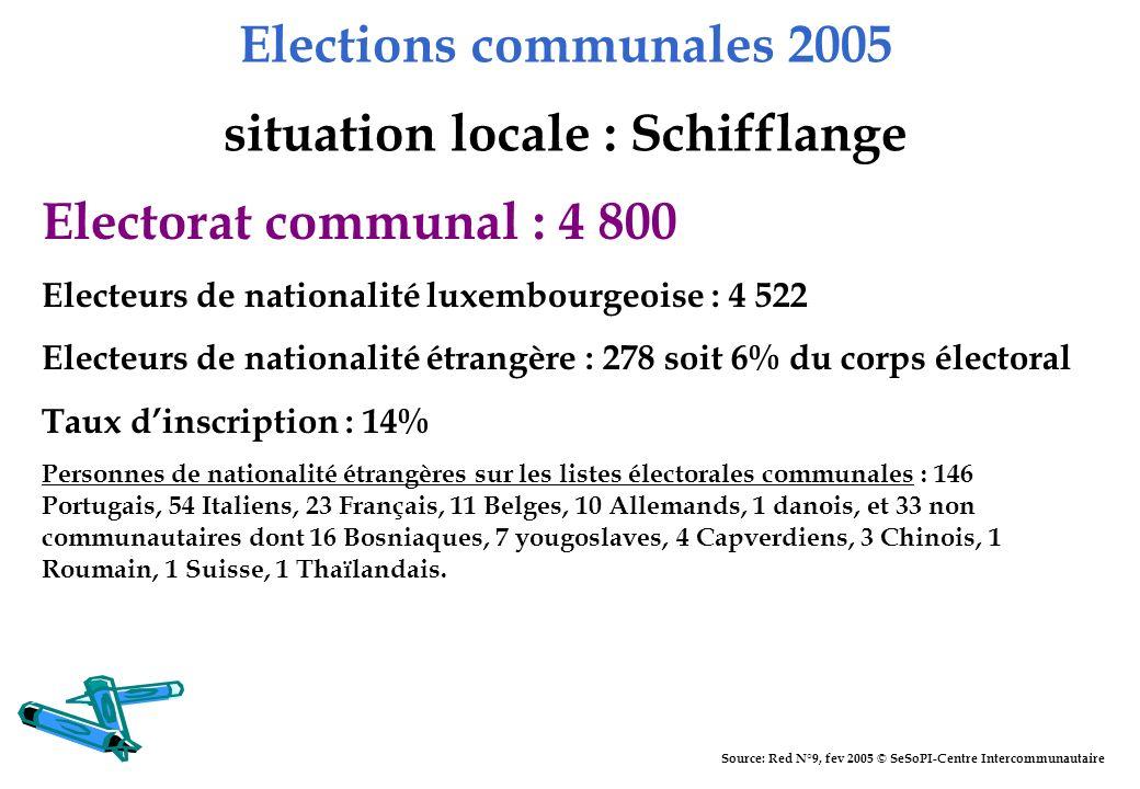 Elections communales 2005 situation locale : Schifflange Electorat communal : 4 800 Electeurs de nationalité luxembourgeoise : 4 522 Electeurs de nati