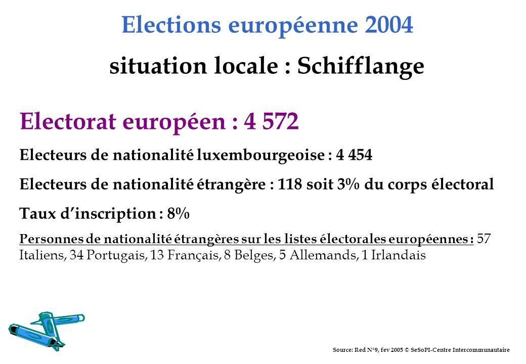 Elections européenne 2004 situation locale : Schifflange Electorat européen : 4 572 Electeurs de nationalité luxembourgeoise : 4 454 Electeurs de nati