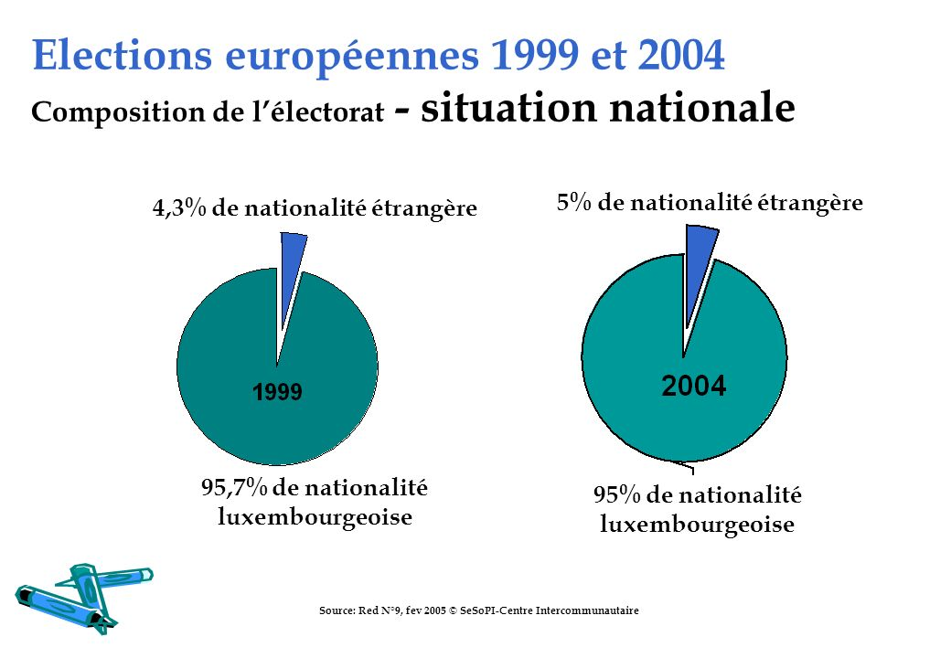 Elections européennes 1999 et 2004 Composition de lélectorat - situation nationale Source: Red N°9, fev 2005 © SeSoPI-Centre Intercommunautaire 95,7%