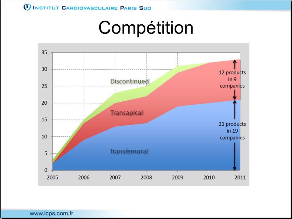 Compétition > 2 Milliards USD