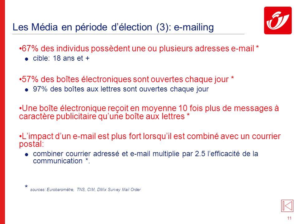 11 Les Média en période délection (3): e-mailing 67% des individus possèdent une ou plusieurs adresses e-mail * cible: 18 ans et + 57% des boîtes électroniques sont ouvertes chaque jour * 97% des boîtes aux lettres sont ouvertes chaque jour Une boîte électronique reçoit en moyenne 10 fois plus de messages à caractère publicitaire quune boîte aux lettres * Limpact dun e-mail est plus fort lorsquil est combiné avec un courrier postal: combiner courrier adressé et e-mail multiplie par 2.5 lefficacité de la communication *.