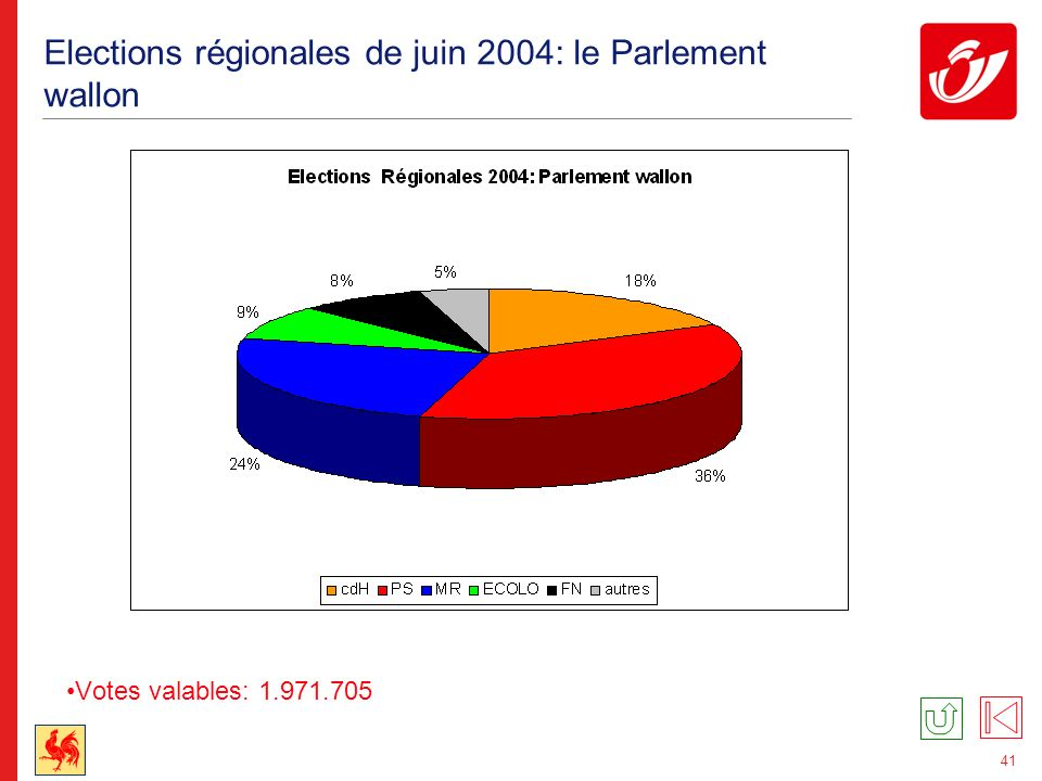 41 Elections régionales de juin 2004: le Parlement wallon Votes valables: 1.971.705