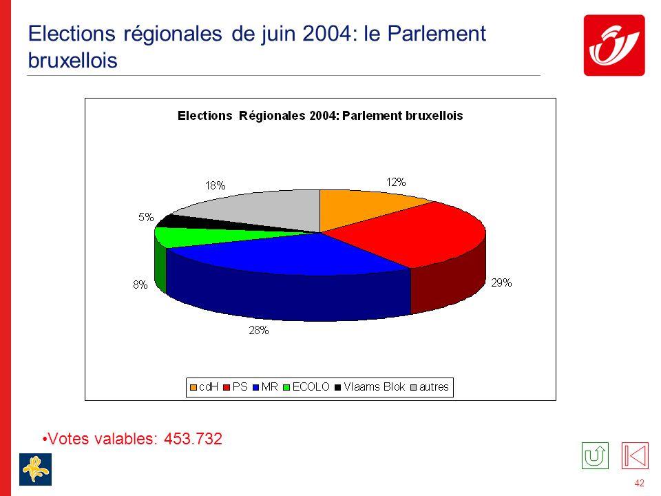 42 Elections régionales de juin 2004: le Parlement bruxellois Votes valables: 453.732