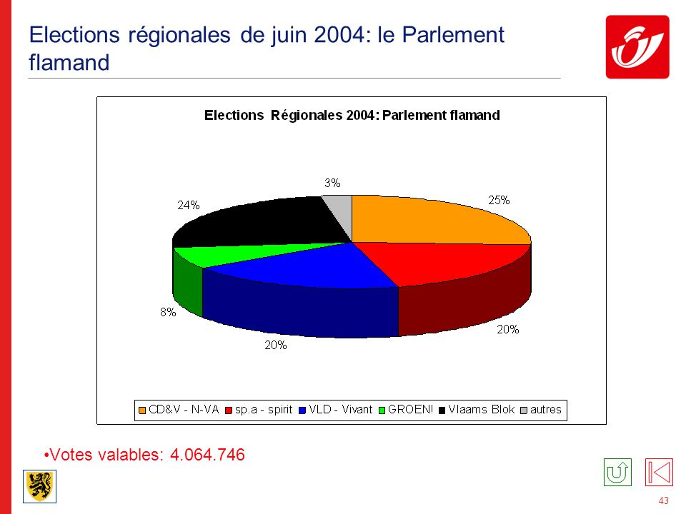 43 Elections régionales de juin 2004: le Parlement flamand Votes valables: 4.064.746
