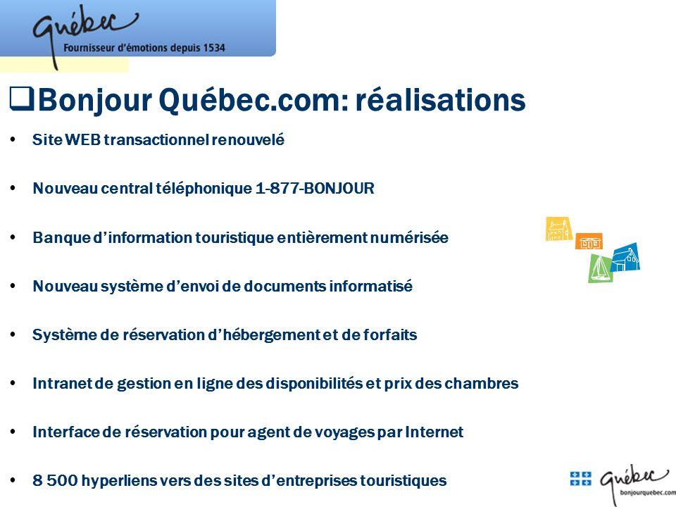 Bonjour Québec.com: réalisations Site WEB transactionnel renouvelé Nouveau central téléphonique 1-877-BONJOUR Banque dinformation touristique entièrem