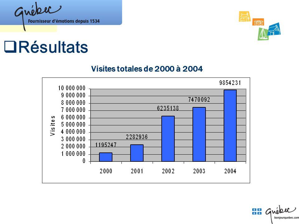 Visites totales de 2000 à 2004 Résultats