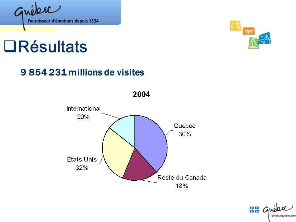9 854 231 millions de visites