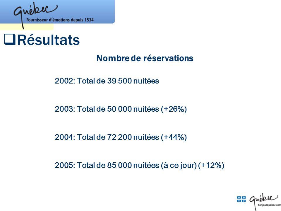 2002: Total de 39 500 nuitées 2003: Total de 50 000 nuitées (+26%) 2004: Total de 72 200 nuitées (+44%) 2005: Total de 85 000 nuitées (à ce jour) (+12