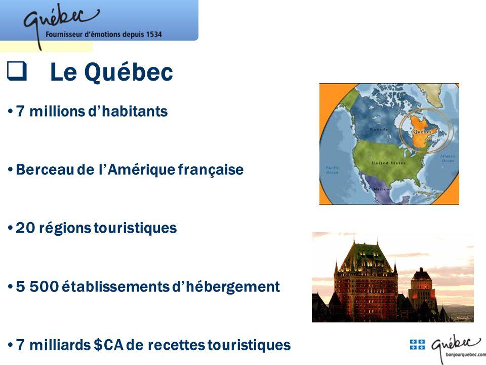 Le Québec 7 millions dhabitants Berceau de lAmérique française 20 régions touristiques 5 500 établissements dhébergement 7 milliards $CA de recettes t