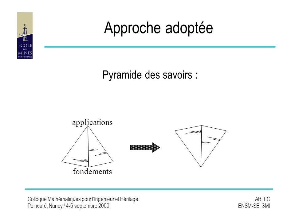 Colloque Mathématiques pour lIngénieur et Héritage Poincaré, Nancy / 4-6 septembre 2000 AB, LC ENSM-SE, 3MI Approche adoptée Pyramide des savoirs : fondements applications