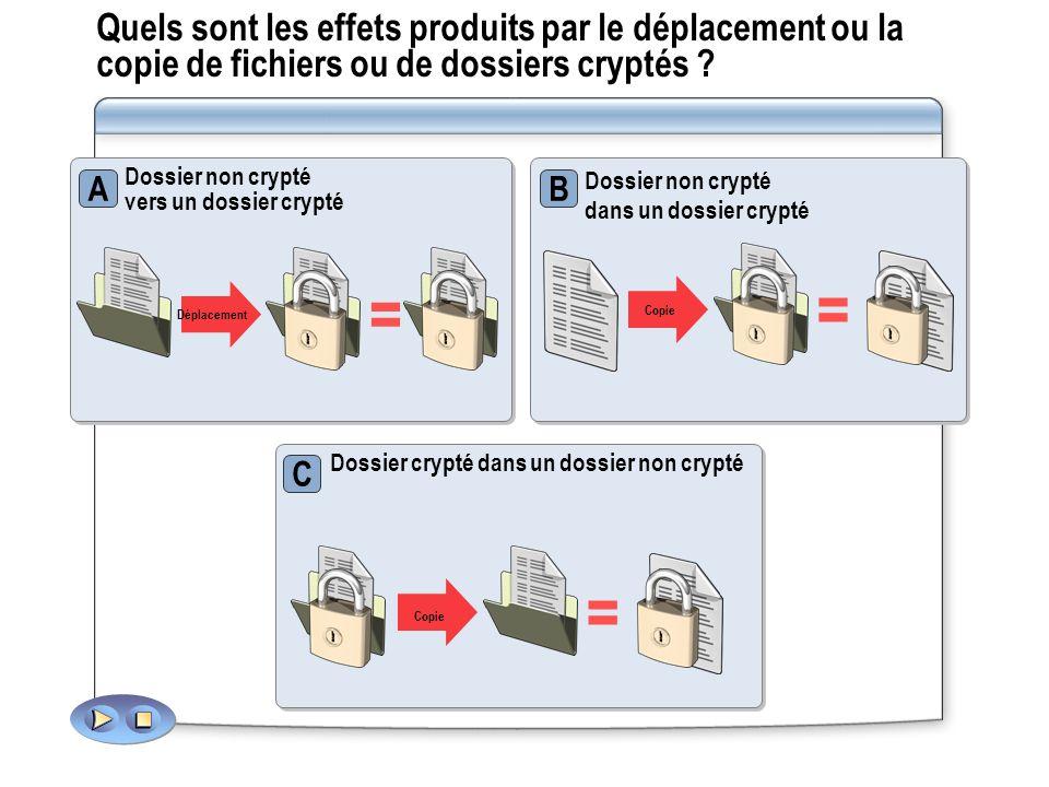 Quels sont les effets produits par le déplacement ou la copie de fichiers ou de dossiers cryptés ? Dossier crypté dans un dossier non crypté C Dossier