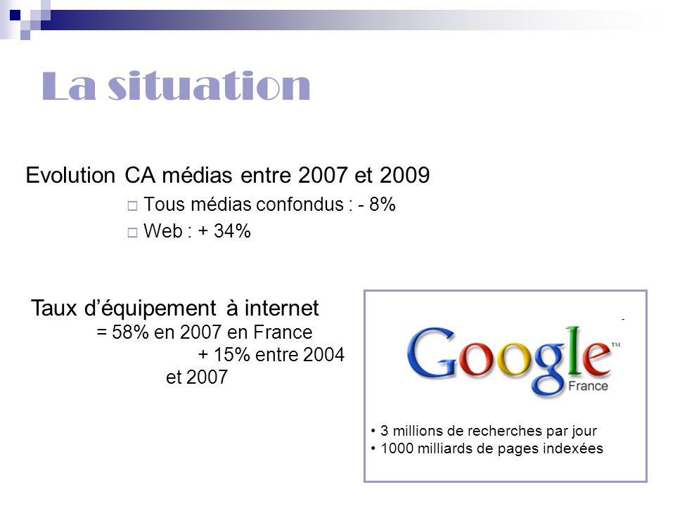 3 millions de recherches par jour 1000 milliards de pages indexées La situation Evolution CA médias entre 2007 et 2009 Tous médias confondus : - 8% We