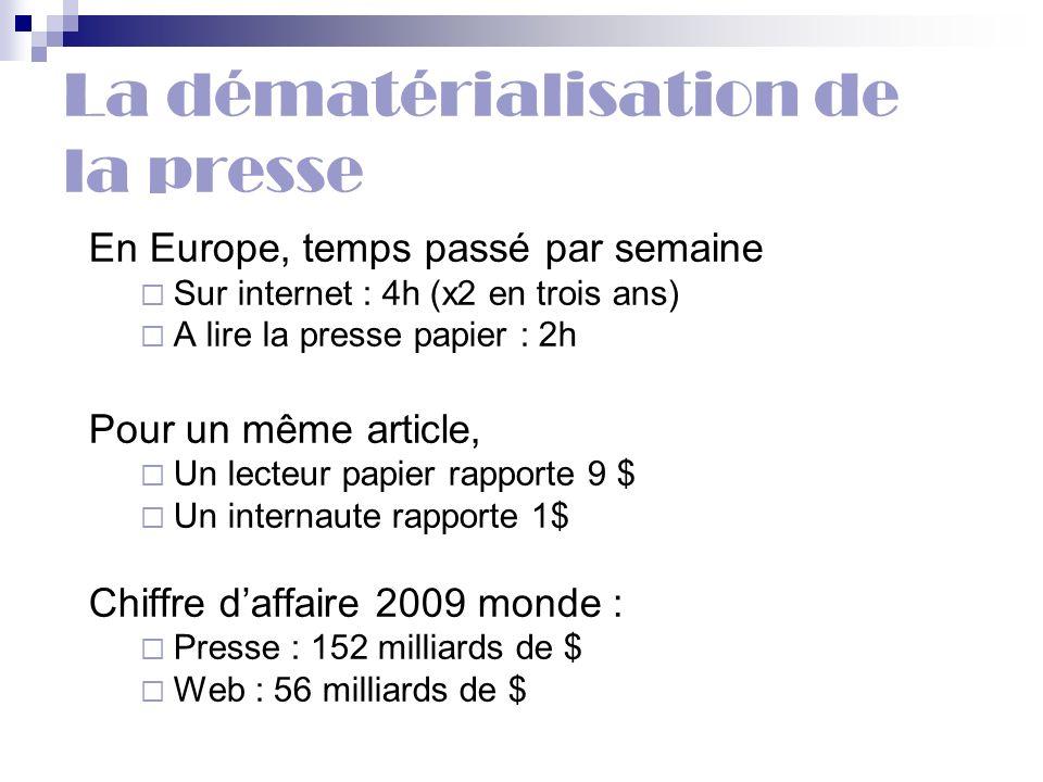 La dématérialisation de la presse En Europe, temps passé par semaine Sur internet : 4h (x2 en trois ans) A lire la presse papier : 2h Pour un même art